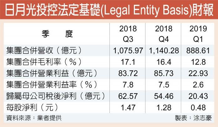 日月光投控法定基礎(Legal Entity Basis)財報