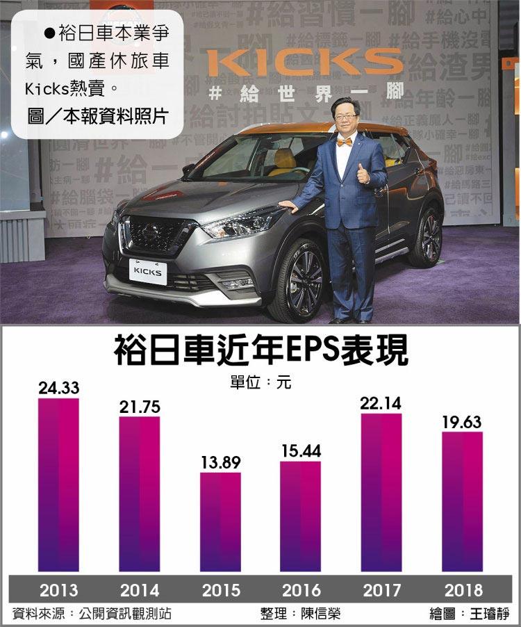 裕日車近年EPS表現裕日車本業爭氣,國產休旅車Kicks熱賣。圖/本報資料照片