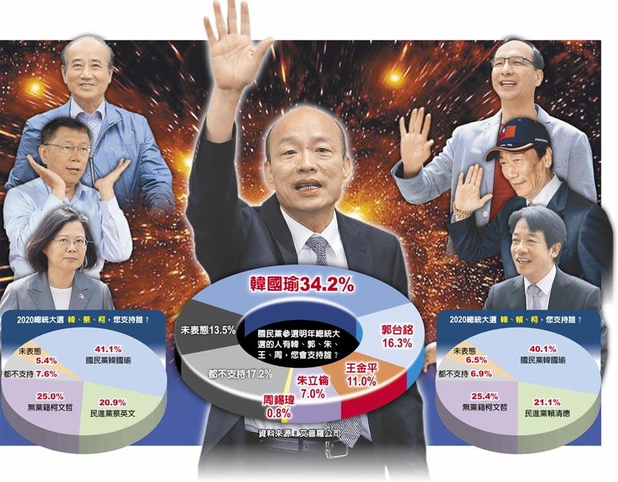 韓流攻頂 誰與爭鋒 首度鬆口參選 民調人氣大爆發