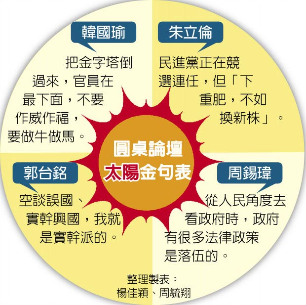 圓桌論壇太陽金句表