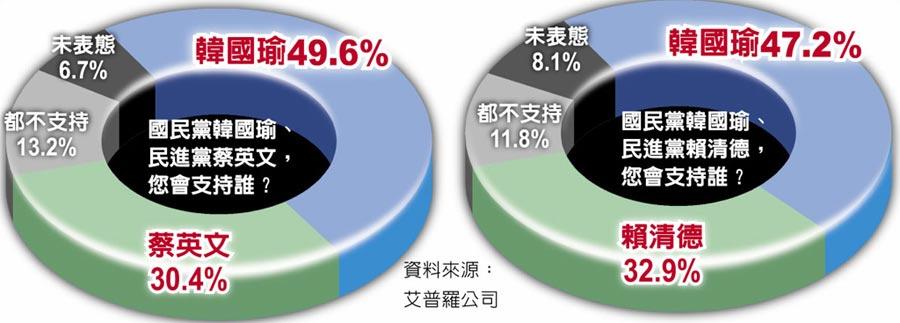 國民黨韓國瑜、民進黨蔡英文,您會支持誰?國民黨韓國瑜、民進黨賴清德,您會支持誰?