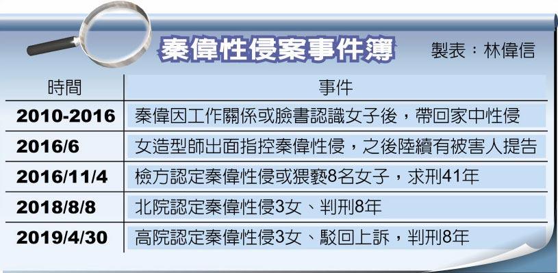 秦偉性侵案事件簿