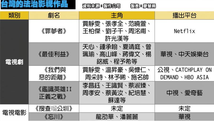 台灣的法治影視作品