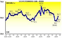 4月台灣PMI 51.7 六大產業PMI全面轉擴張