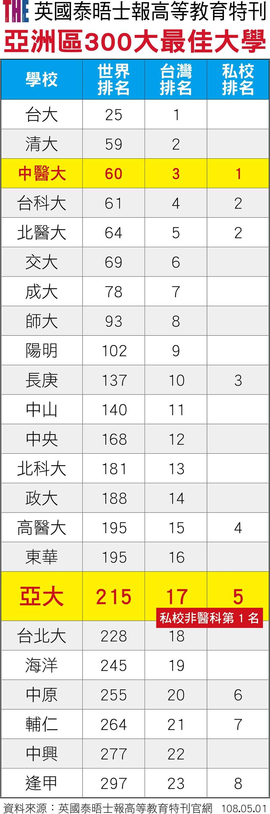 2019年亞洲最佳大學排名,「中亞聯大」雙雙入榜。(亞洲大學提供)