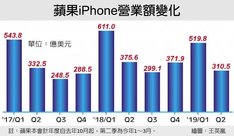 蘋果iPhone營業額變化