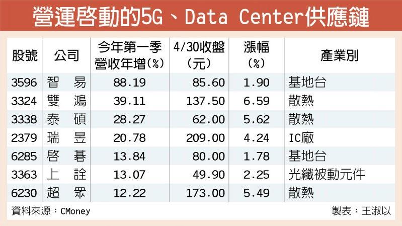 營運啟動的5G、Data Center供應鏈