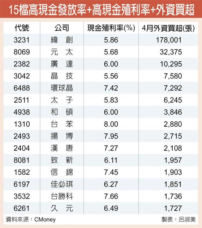 15檔高現金發放率+高現金殖利率+外資買超