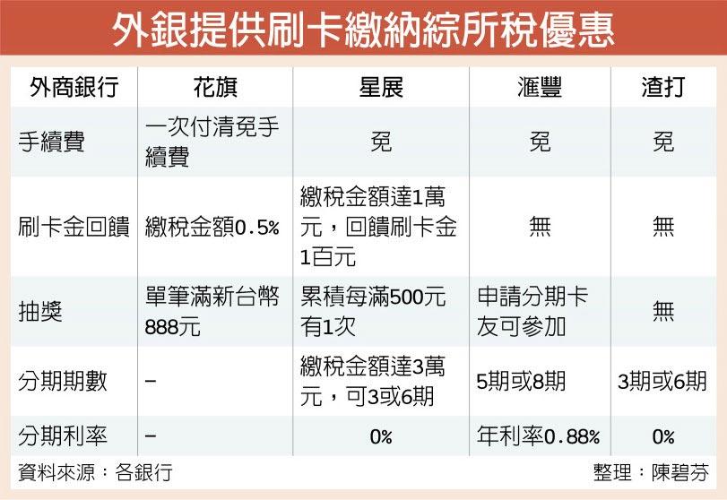 外銀提供刷卡繳納綜所稅優惠