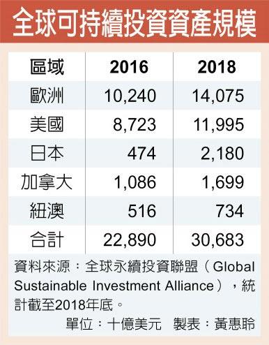 全球可持續投資資產規模