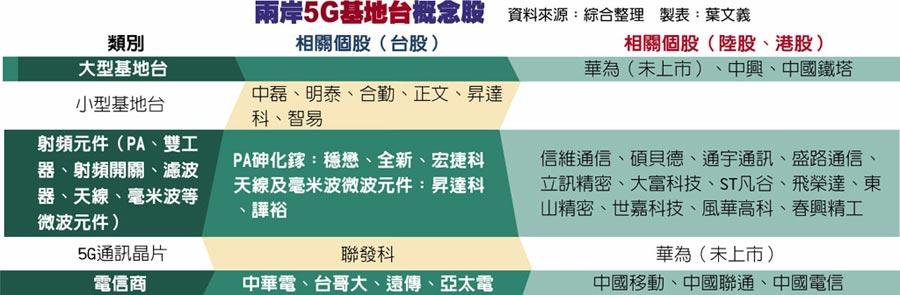 兩岸5G基地台概念股