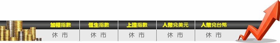 中港台重要指數看板
