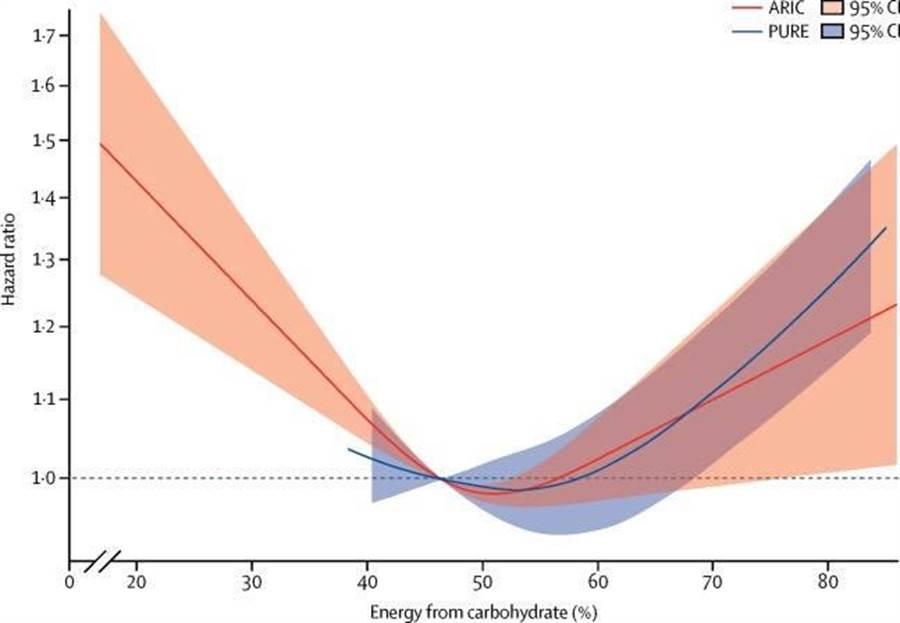 《刺胳針》(Lancet public health) 去年刊登的ARIC研究圖表,縱軸是總死亡率,橫軸則是食物中碳水化合物的比例。