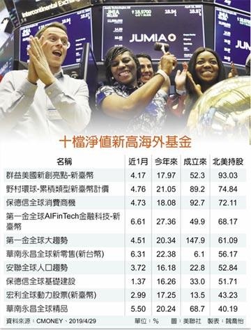 美股連漲 10檔海外基金淨值新高