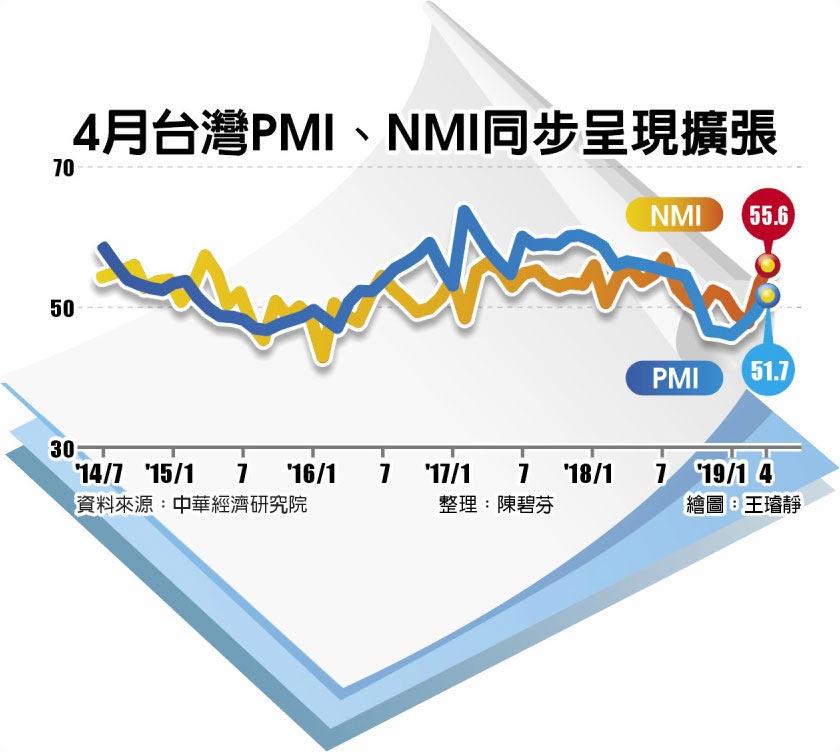 4月台灣PMI、NMI同步呈現擴張