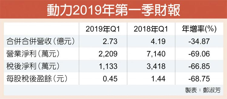 動力2019年第一季財報