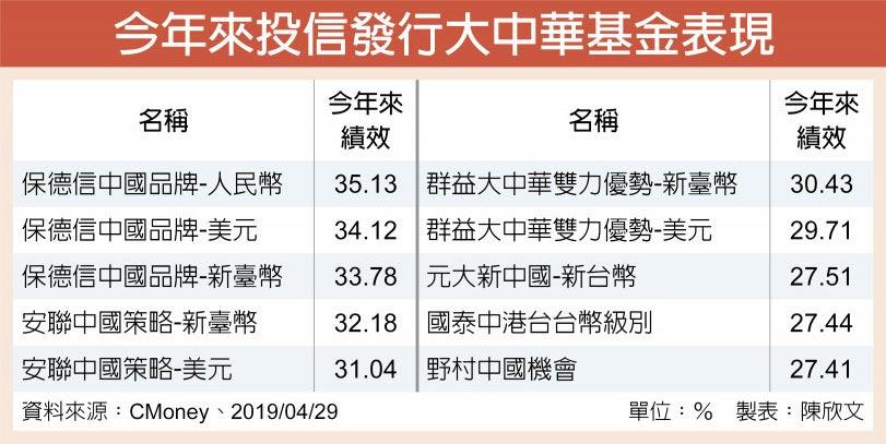 今年來投信發行大中華基金表現