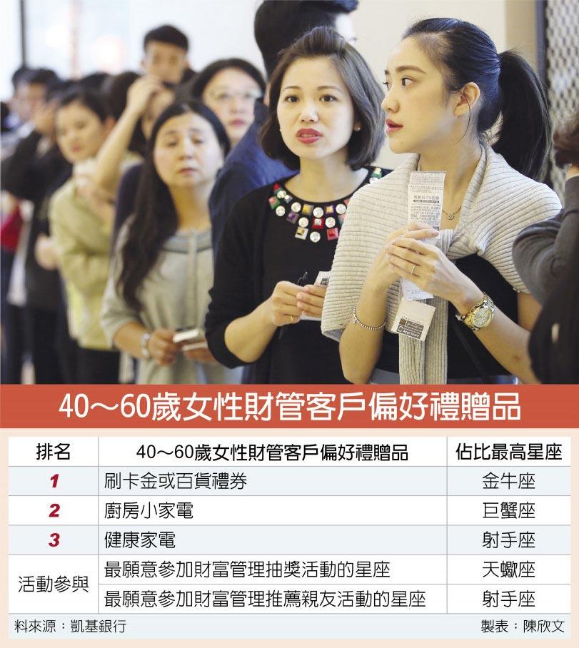 40~60歲女性財管客戶偏好禮贈品