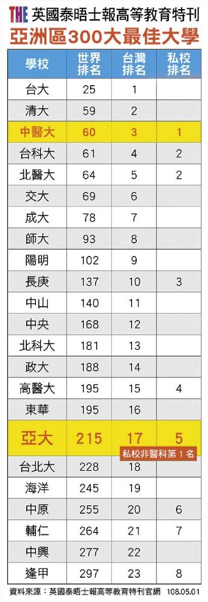 亞洲區300大最佳大學
