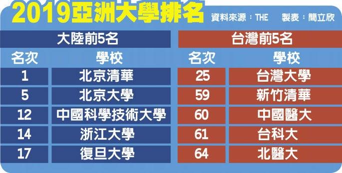 2019亞洲大學排名