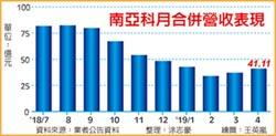 南亞科4月營收 跌逾46%