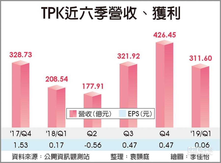 TPK近六季營收、獲利