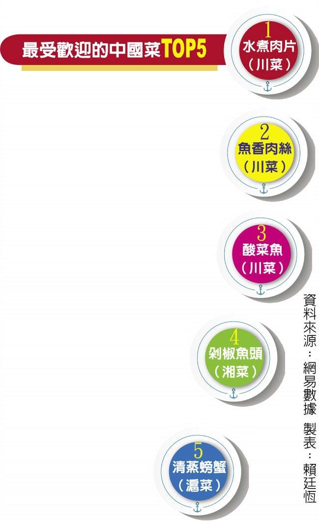 最受歡迎的中國菜TOP5