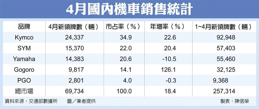 4月國內機車銷售統計