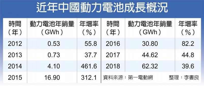 近年中國動力電池成長概況