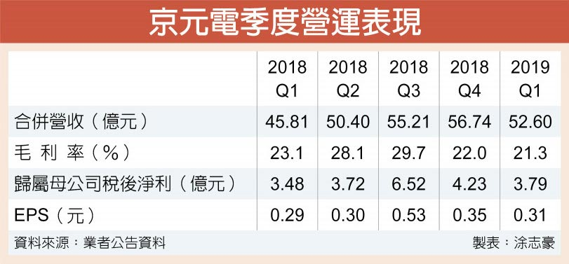京元電季度營運表現