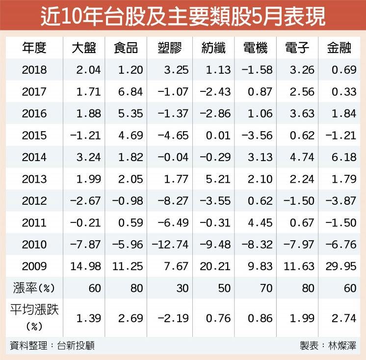 近10年台股及主要類股5月表現