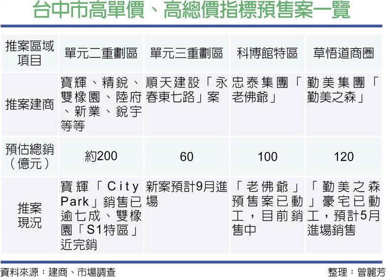 台中市高單價、高總價指標預售案一覽
