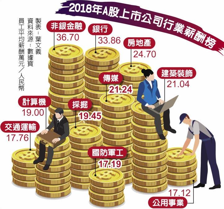 2018年A股上市公司行業薪酬榜