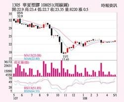 華夏 PVC報價持穩