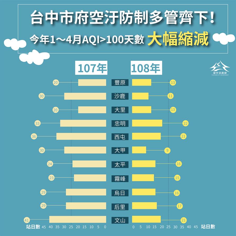 台中市政府空汙法防制多管齊下! 今年1至4月AQI 大於100 天數大幅縮減!(市府提供)