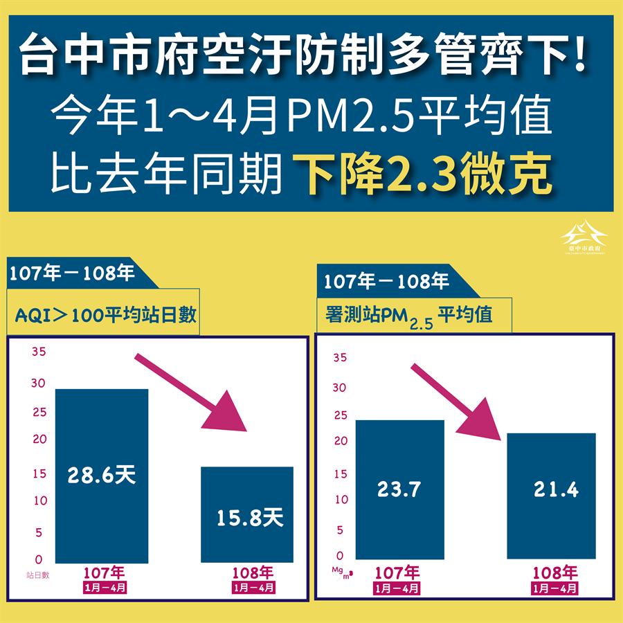 今年1至4月空气品质不良天数平均为15.8天,相较去年同期28.6天,减少约4成天数。