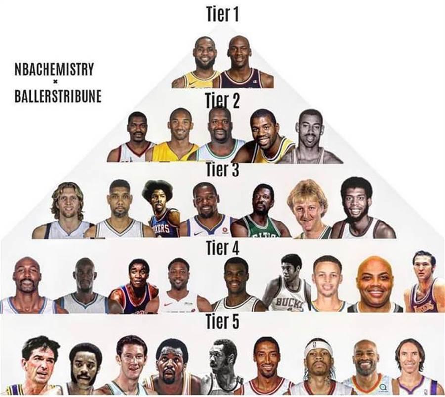 歐尼爾針對所有NBA球星進行評選,詹姆斯與喬丹並列最偉大行列。(摘自網路)