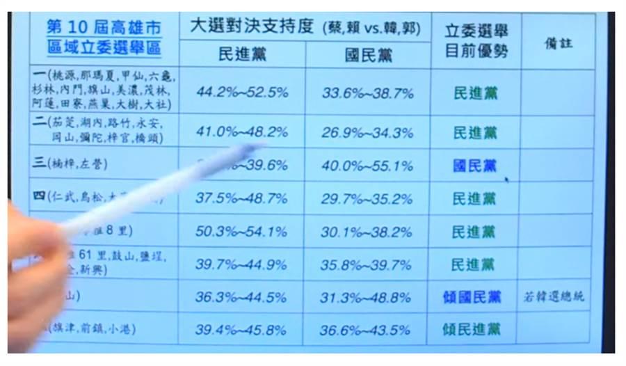 藍營立委選情數據分析。(圖片取自Youtube)