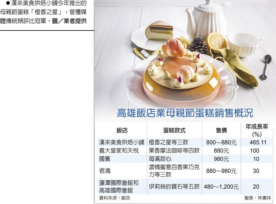 高雄飯店業母親節蛋糕銷售概況