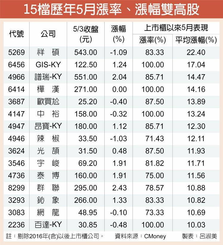 15檔歷年5月漲率、漲幅雙高股