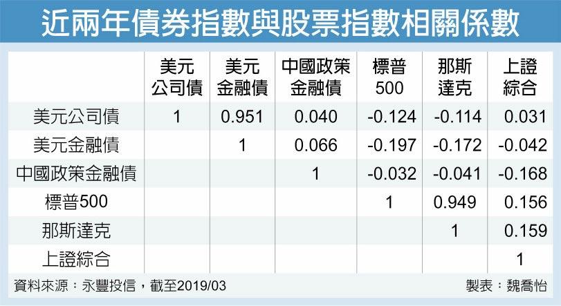 近兩年債券指數與股票指數相關係數