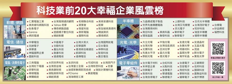 科技業前20大幸福企業風雲榜(依筆劃順序排列)