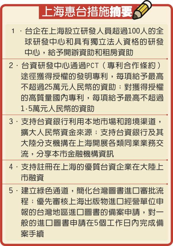 上海惠台措施摘要