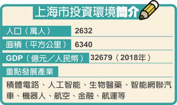 上海市投資環境簡介