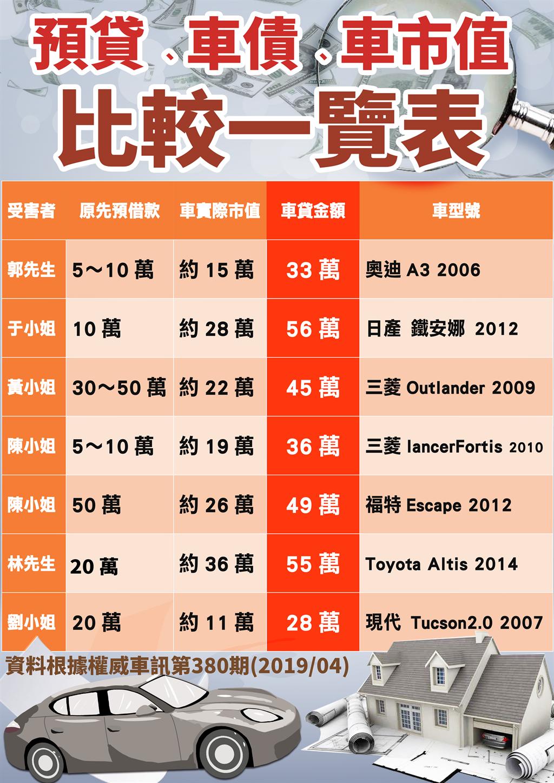 台中市議員謝志忠服務處接獲民眾陳情,整理「預貸、車貸、車市值」比較表。(謝志忠提供)