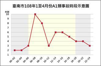 今年前4月 台南每2天1個家庭有家人死於車禍