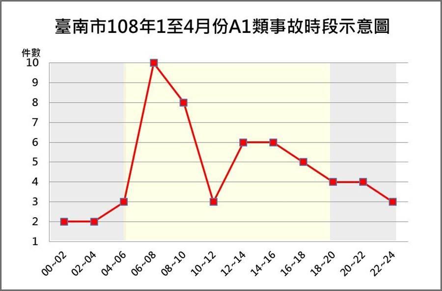 台南市政府警察局統計今年1至4月,台南市發生56件A1類(24小時內死亡)交通事故、58人死亡。(曹婷婷翻攝)