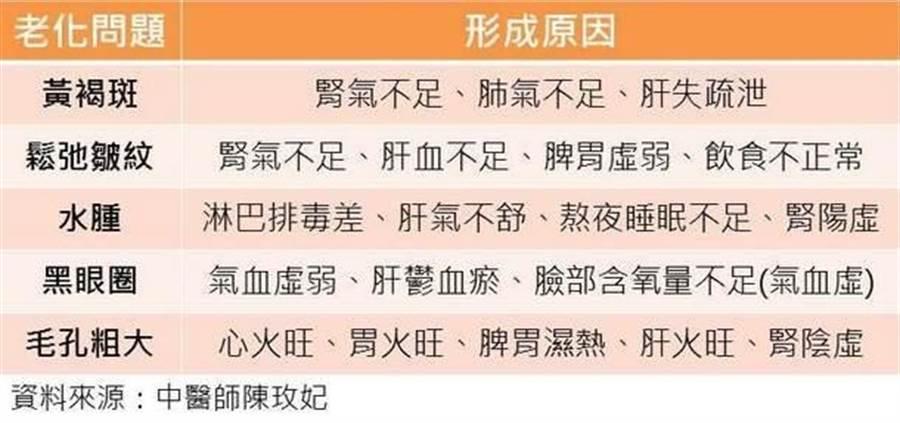 中醫師告訴你外貌老化是身體哪裡的問題。(圖片來源:謝佳君)
