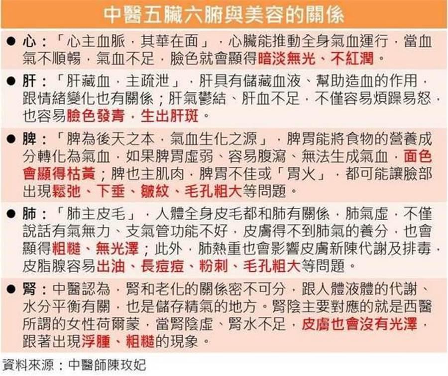 中醫師整理出五臟六腑跟美容的關係。(圖片來源:謝佳君整理)