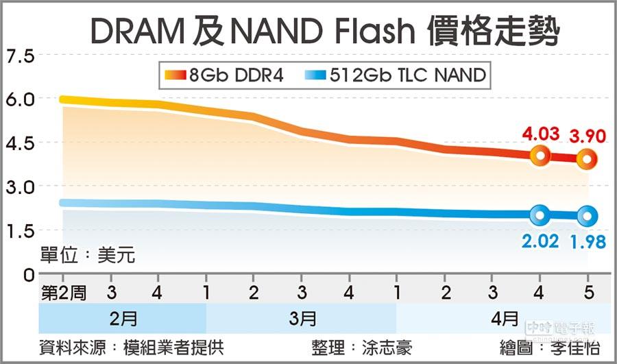DRAM及NAND Flash 價格走勢